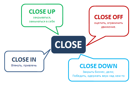 phrasal verb close